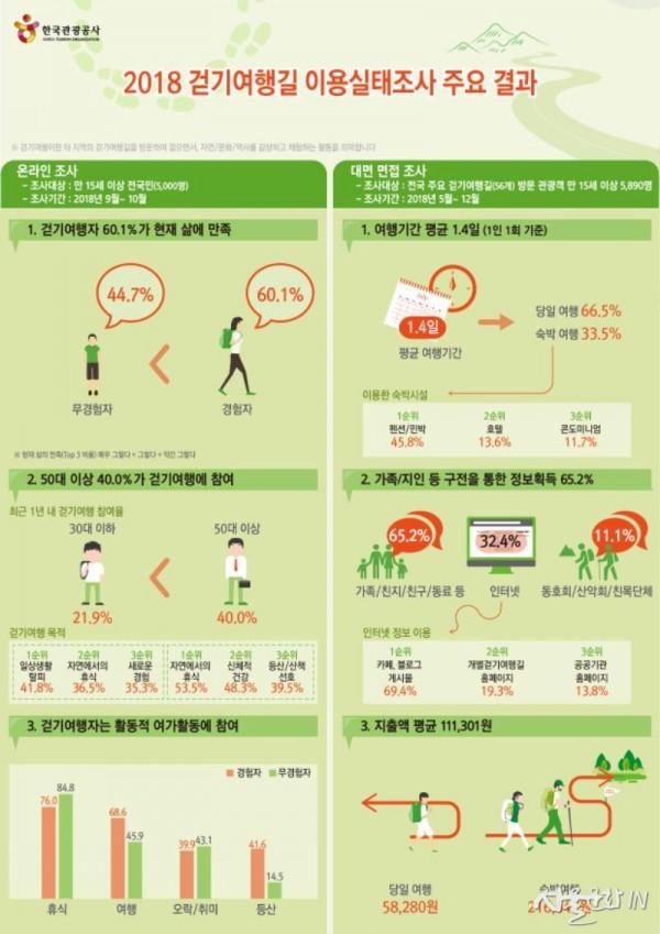 걷기여행길 이용자 실태조사_인포그래픽.jpg