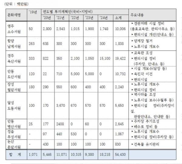 한국의 서원 9개소 투자계획(안).jpg