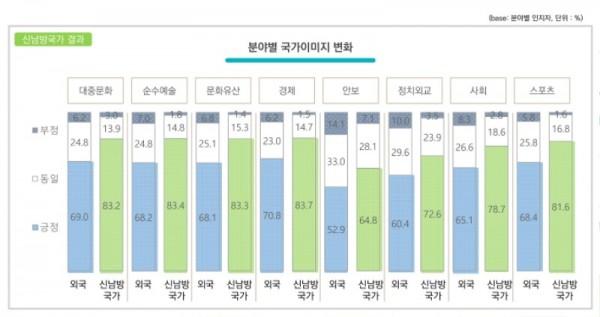 부록5 2019년도 국가이미지 조사_국가이미지 변화(신남방국가).jpg