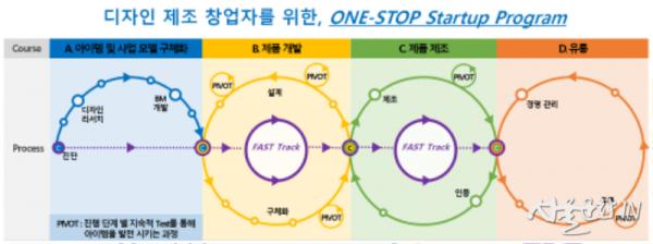 [그림1] 서울디자인창업센터 디자인 제조 창업자를 위한 ONE-STOP Startup Program.png