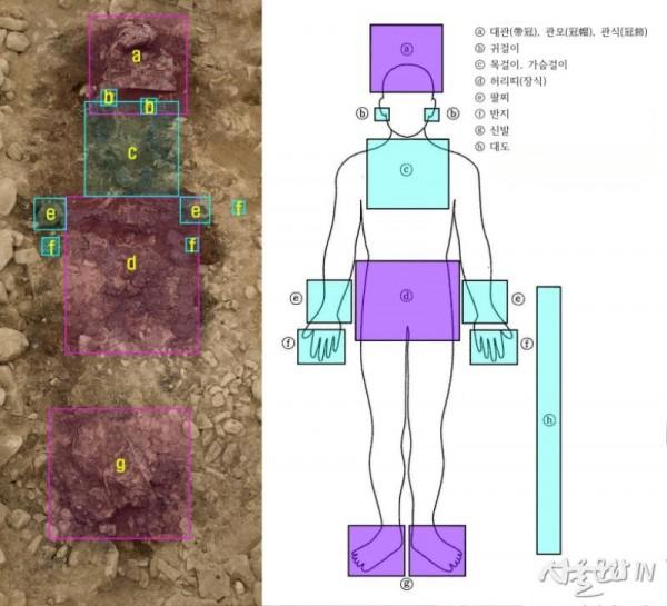황남동 120-2호분 피장자가 착장한 장신구의 종류와 위치.jpg