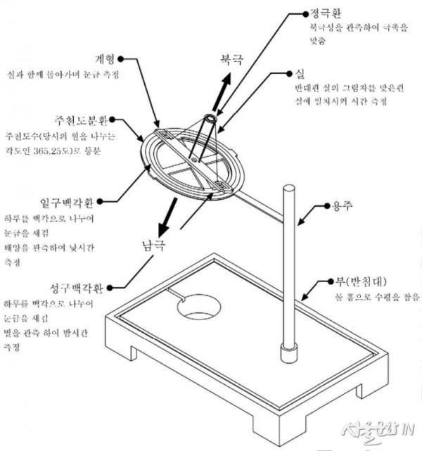 일성정시의 구조도.jpg