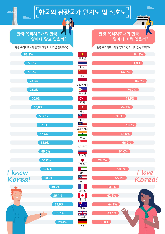 [여행] 외국인들의 한국관광 인지도 및 선호도에서 최고의 나라는...