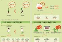[여행] 걷기여행자 삶의 만족도 더 높게 나타나